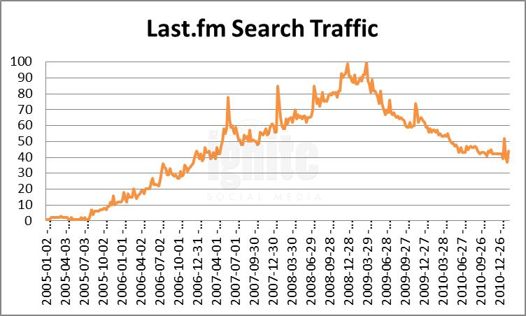 Last.fm Domain Search Traffic