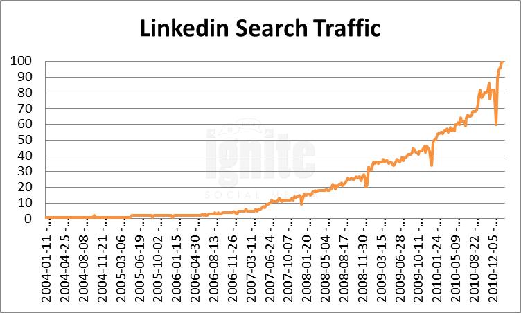 Linkedin Domain Search Traffic