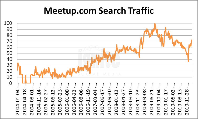 Meetup Domain Search Traffic