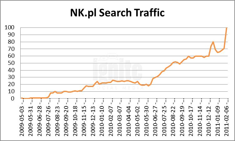 NK Domain Search Traffic