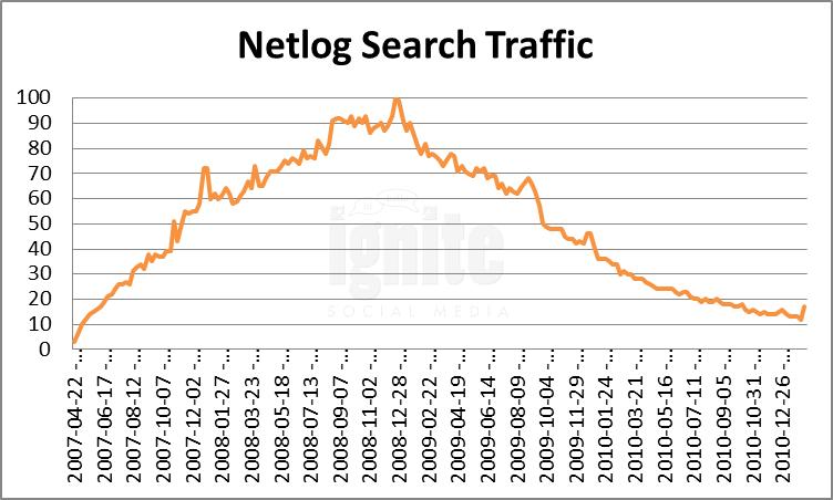 Netlog Domain Search Traffic