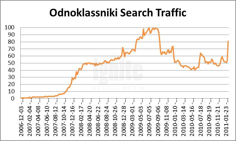 Odnoklassniki Domain Search Traffic