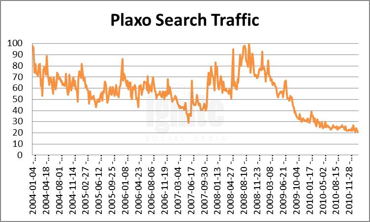 Plaxo Domain Search Traffic