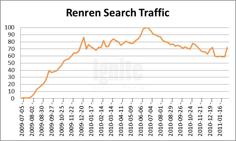 Renren Domain Search Traffic