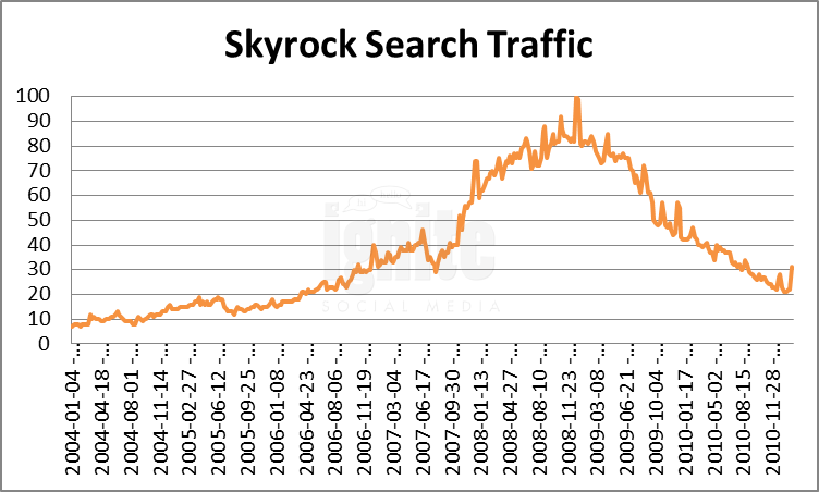 Skyrock Domain Search Traffic