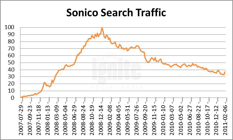 Sonico Domain Search Traffic