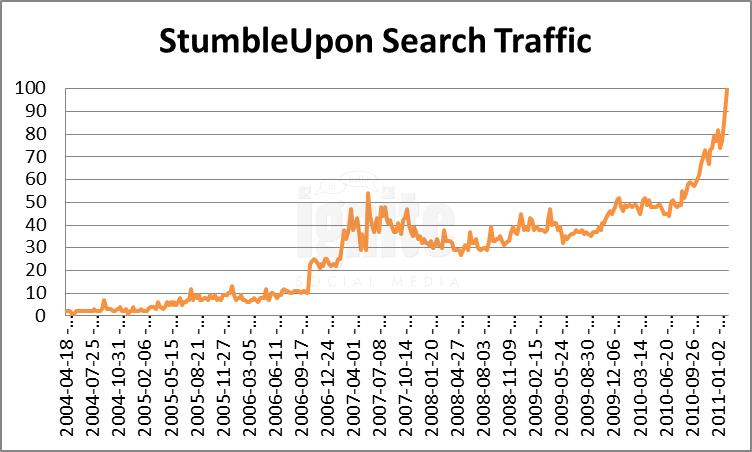 Stumbleupon Domain Search Traffic
