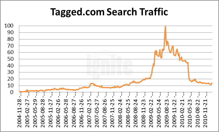 Tagged Domain Search Traffic