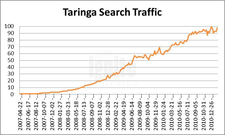 Taringa Domain Search Traffic