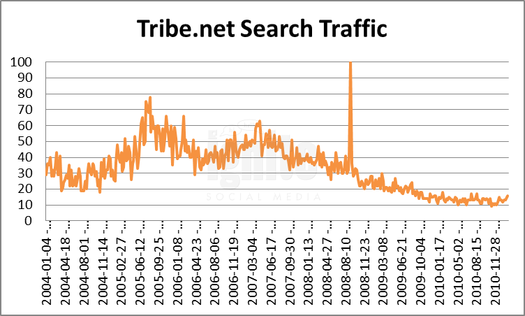 Tribe.net Domain Search Traffic