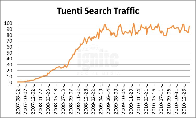 Tuenti Domain Search Traffic