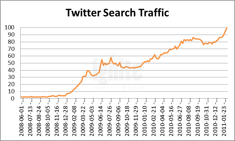 Twitter Domain Search Traffic