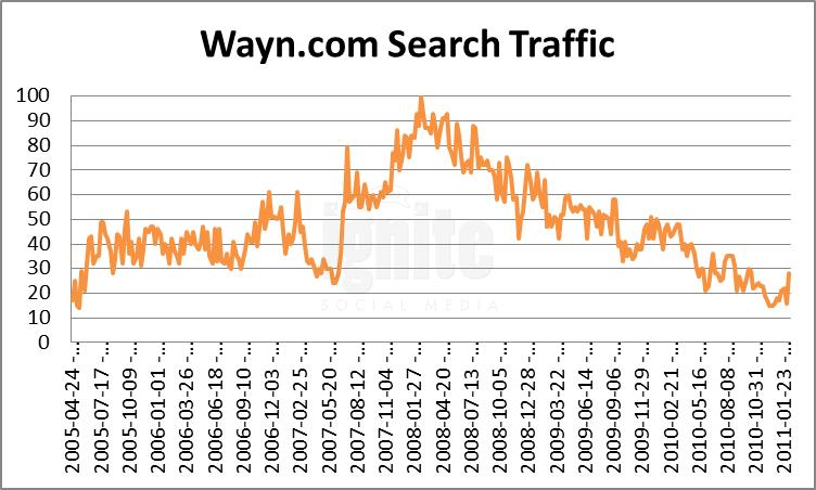 Wayn Domain Search Traffic