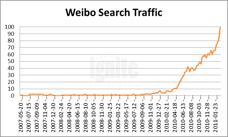 Weibo Domain Search Traffic