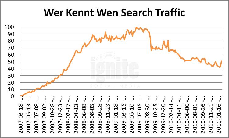 Wer-kennt-wen Domain Search Traffic