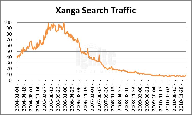 Xanga Domain Search Traffic