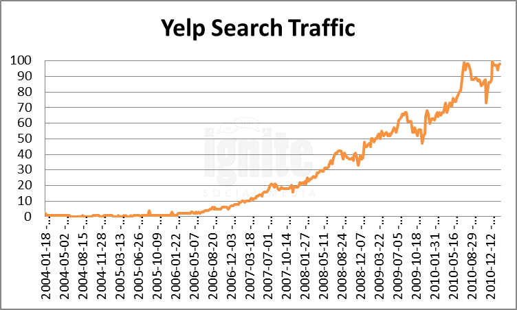 Yelp Domain Search Traffic