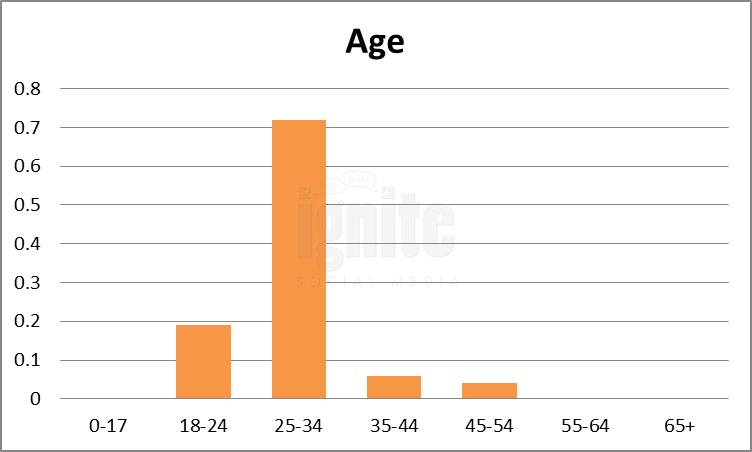 Age Breakdown For Douban
