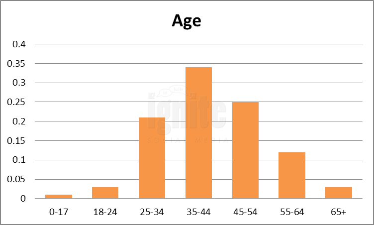 Age Breakdown For Meetup