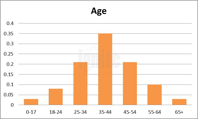 Age Breakdown For Metafilter