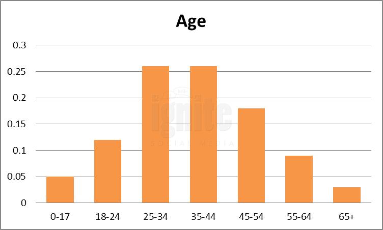 Age Breakdown For Multiply