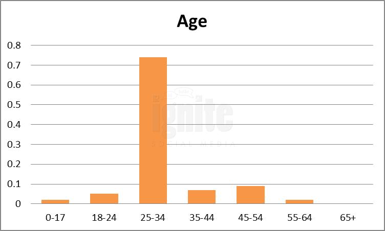 Age Breakdown For NK