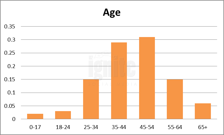 Age Breakdown For Reunion