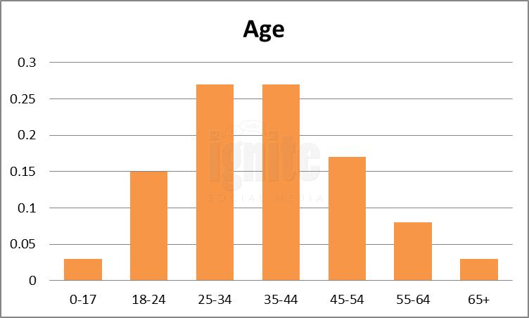 Age Breakdown For Stumbleupon