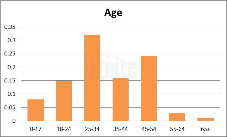 Age Breakdown For Tagged