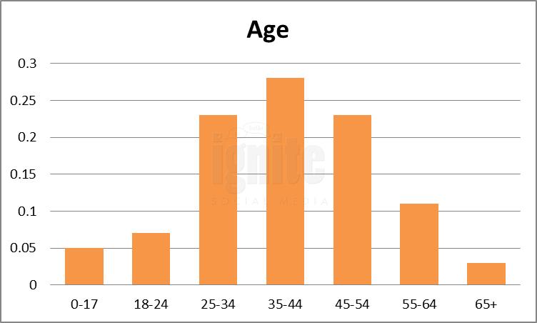 Age Breakdown For Tribe.net
