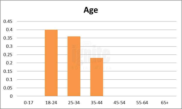 Age Breakdown For Tuenti