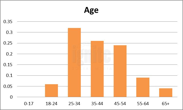 Age Breakdown For Wayn