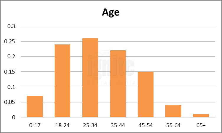 Age Breakdown For Xanga