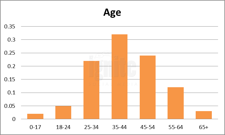 Age Breakdown For Yelp