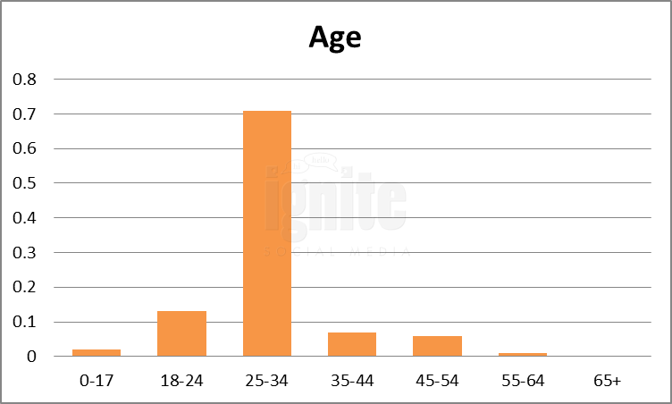 Age Breakdown For qq