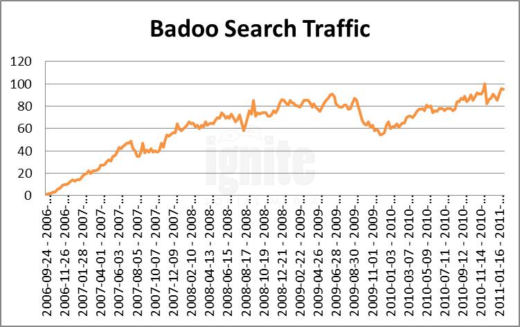 Badoo recherche avancee