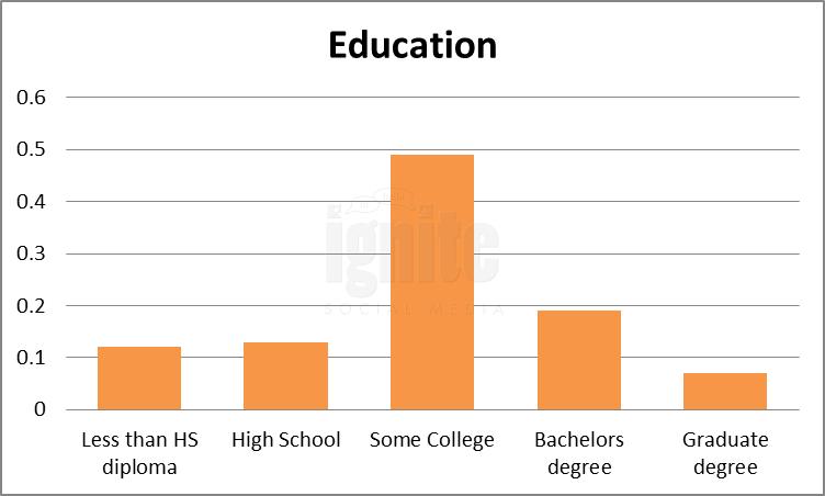 Education Breakdown For Multiply