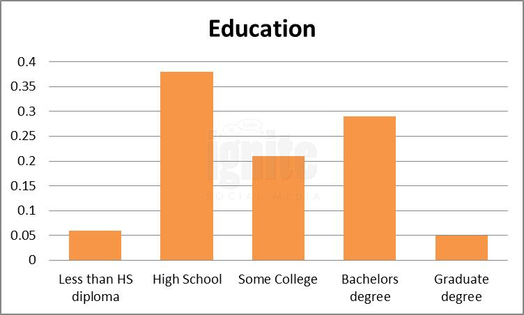 Education Breakdown For Odnoklassniki