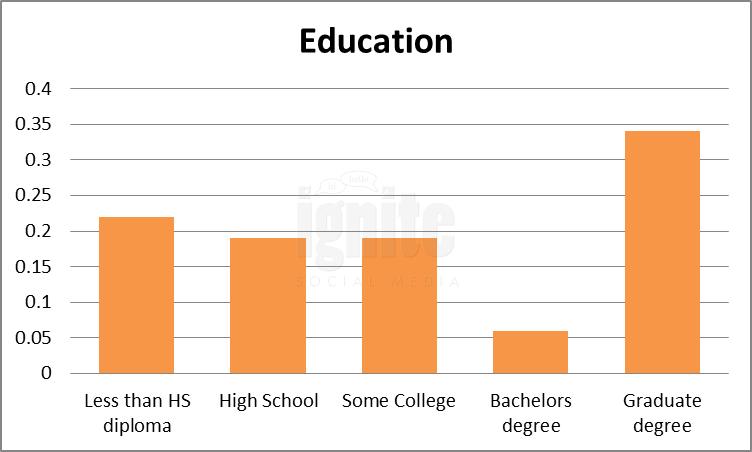 Education Breakdown For qq
