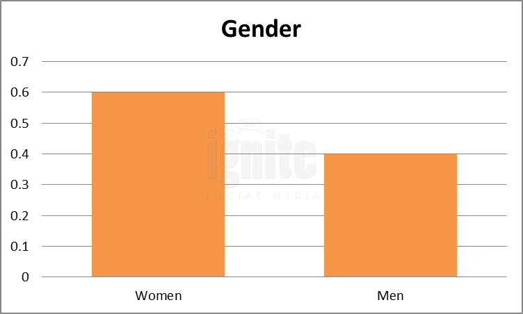 Gender Breakdown For Foursquare