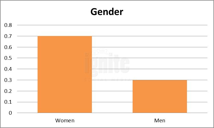 Gender Breakdown For Imvu