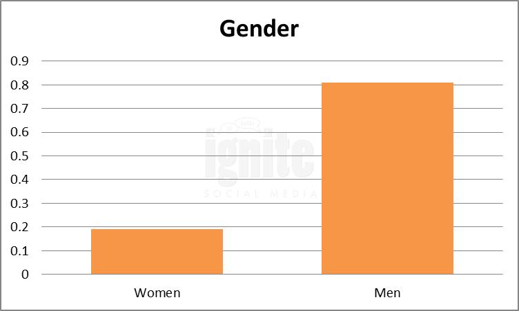 Gender Breakdown For Kaixin001