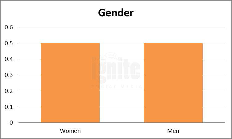 Gender Breakdown For Multiply