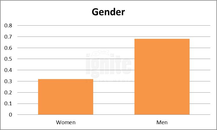 Gender Breakdown For NK