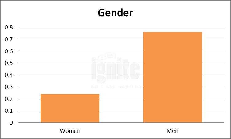 Gender Breakdown For Reddit
