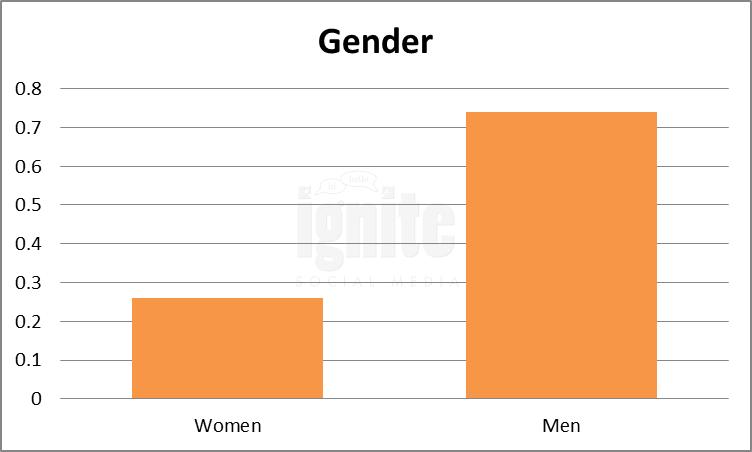 Gender Breakdown For Renren