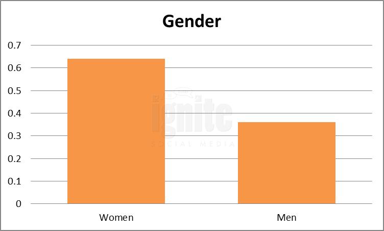 Gender Breakdown For Reunion