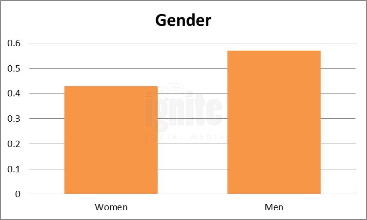 Gender Breakdown For Taringa