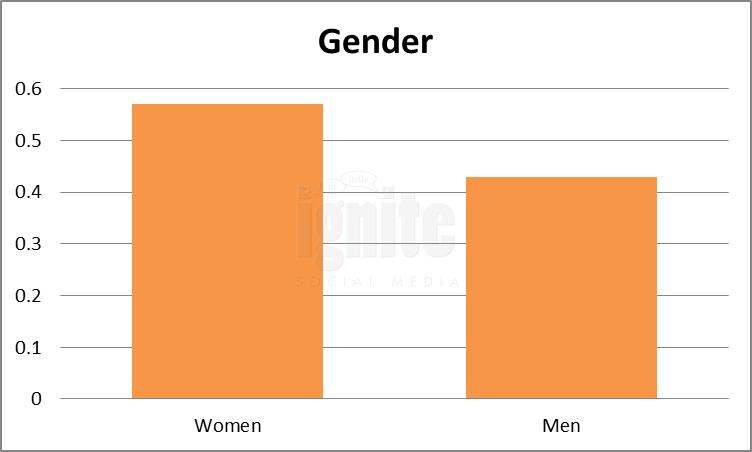 Gender Breakdown For Tuenti