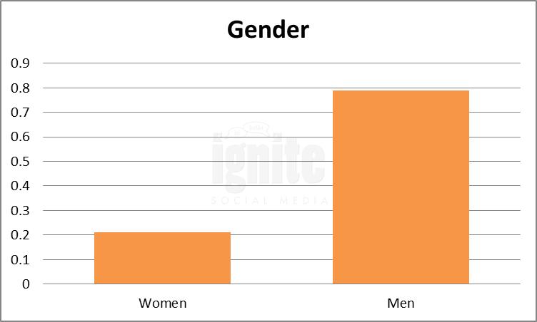 Gender Breakdown For Vkontakte